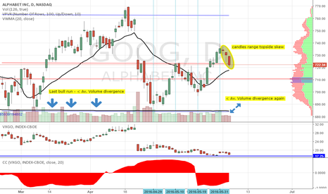 GOOG: LOWER VOL, VOLU AND LOWS. HIGHER CORRS AND HIGHS (GOOG BUY @711)