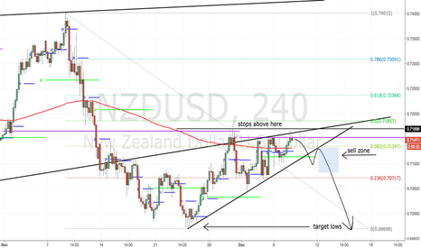 NZDUSD: big head and shoulders hopefully to resume- 150 pips to start