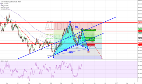 AUDUSD: Waiting for the confirmation of bearish move AUDUSD