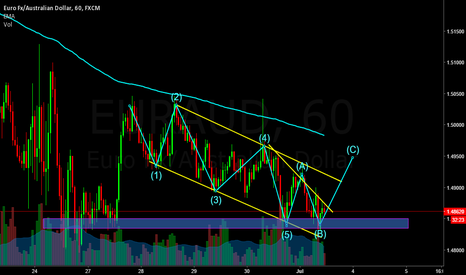 EURAUD: EURAUD has completed all Elliot wave moves now its on correction