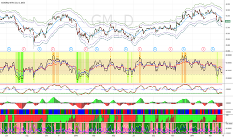 GM: Buy GM at $32 for short-term bounce.