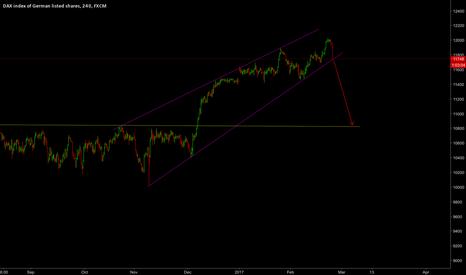 GER30: Sell Ger 30 if break suport trend line