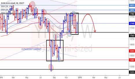 YM1!: Dow Jones Weekly Update (26/12/15)