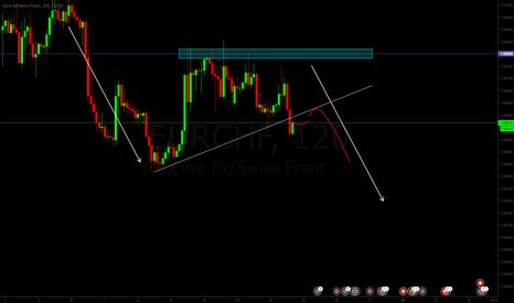 EURCHF: EURCHF ascending triangle short