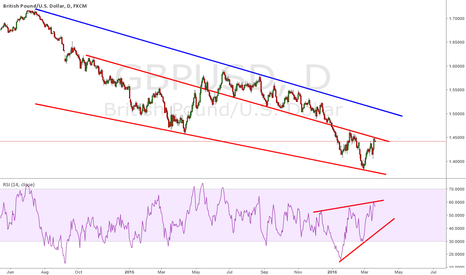 GBPUSD: GBP/USD - SUPPORT RESISTENCE RSI
