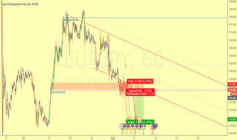 EURJPY: Just waiting the contraction or pause end to enter short