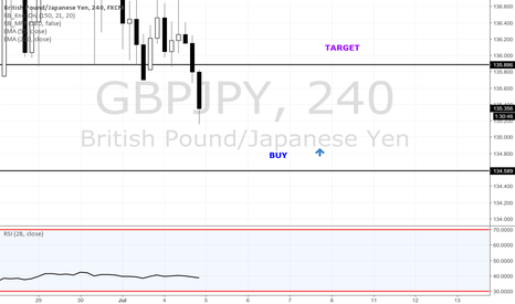 GBPJPY: Picking up a few Pounds