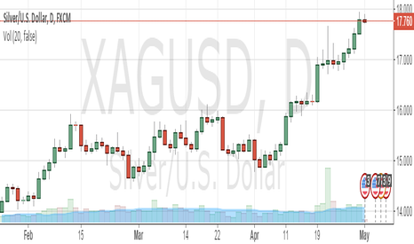XAGUSD: sell xag/usd silver spot sl 18.5 tgt 16.5 and below