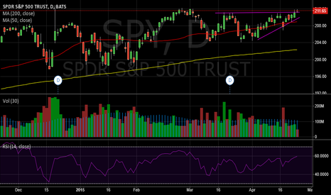SPY: SPY Bulls Have the Advantage But At Major Resistance