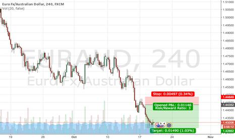 EURAUD: Good to short EURAUD at pullback