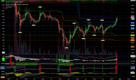 BTCUSD: lots of indicators