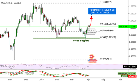 USDCHF: USDCHF Struggling at 1.0040 pressure level