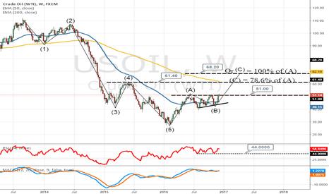 USOIL: Crude oil up for a bullish Break ?