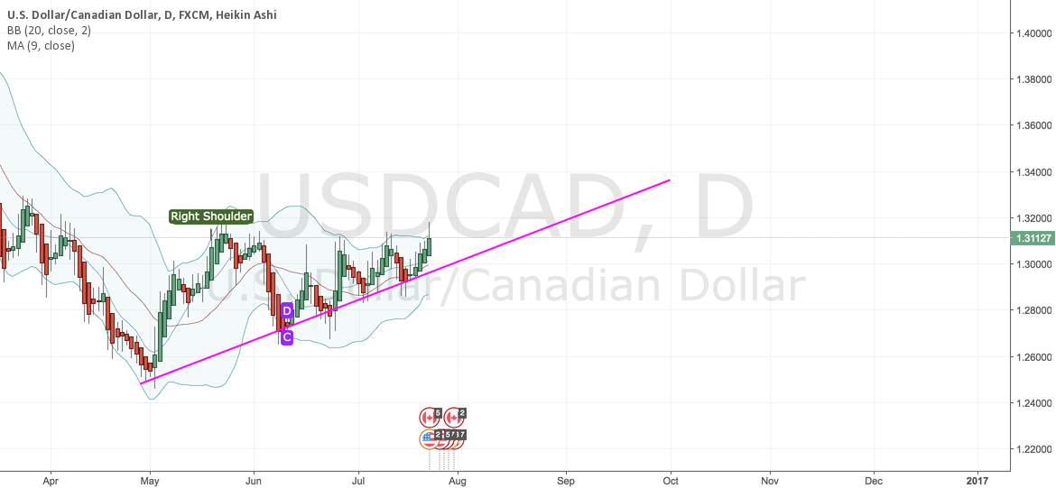 POSIBLE UPTREND