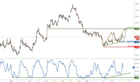 EURUSD: EURUSD approaching profit target, remain bullish