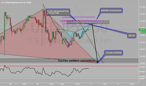 USDJPY: Decent short opportunity