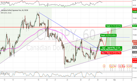 CADJPY: CADJPY 1H, bullish movement after breakout of the downtrend.
