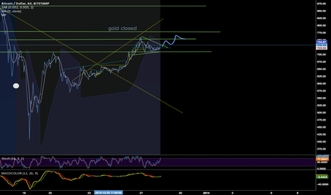 BTCUSD: btc for the weekend