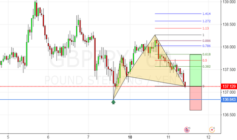 GBPJPY: CYPHER