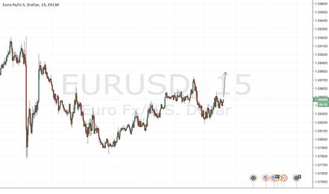 EURUSD: New Start/ Long On EURUSD
