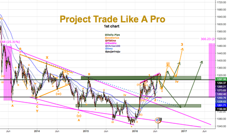 XAUUSD: #1Project Trade Like A Pro previously known as 1001 Pips Project