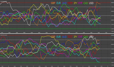 EURUSD: EUR & GBP - Market Barometer Update
