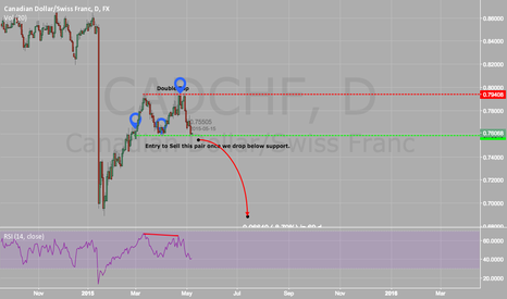 CADCHF: Double top