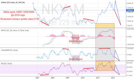 NKY: Nikkei с пробоиной в корпусе