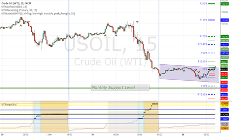 USOIL: Oil Open Range Breakout Long HeadsUp