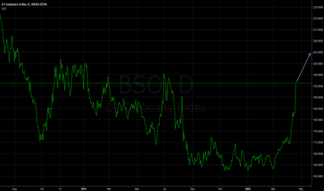 BSO: Soybeans (SOY) - Good Buy