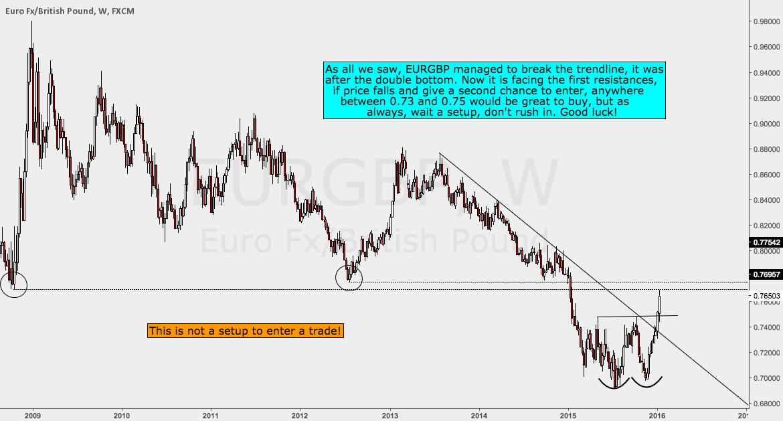 EURGBP Analysis