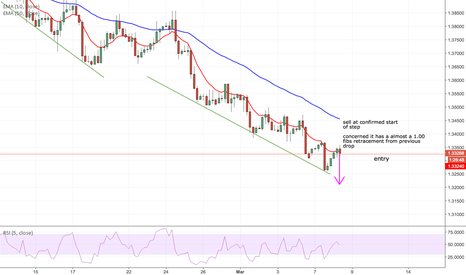 USDCAD: SHORT on USDCAD after step up in trend