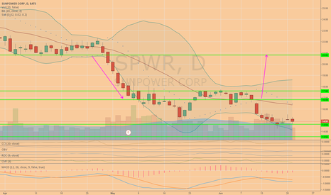 SPWR: Long with a tight stop