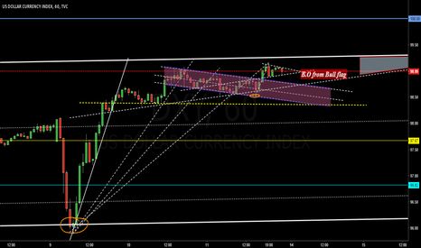 DXY: Dollar Index Bull Run for 99.9
