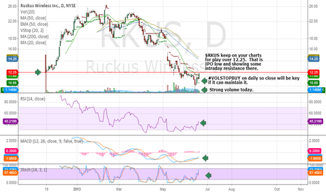 RKUS: Chart update.  Found resistance at IPO low price