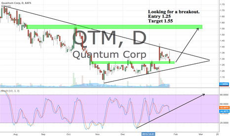 QTM: QTM Entry 1.25 Target 1.55