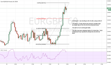 EURGBP: I am shorting to 86.33 with a stop at 86.81.