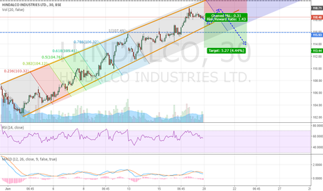 HINDALCO: HINDALCO IN TREND CHANNEL - WATCHING FOR BREAKOUT