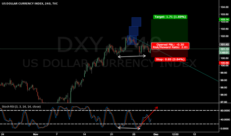 DXY: DXY wait for breakout and confirmation