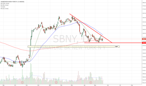 SBNY: Short Setup