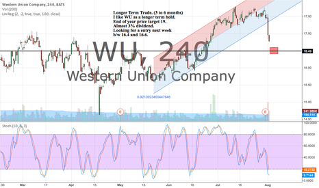WU: Longer Term Trade. Looking for a entry next week. Target 19+