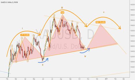 XAUUSD: GOLD/DOLLAR - Head & Shoulders idea for a five-waves movement.