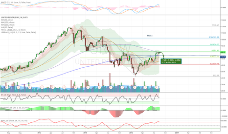 URI: $URI - Short - Near Term Short on Overbought Cond., Fib Resist.