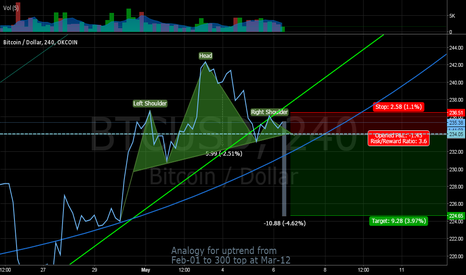 BTCUSD: Possible neck break