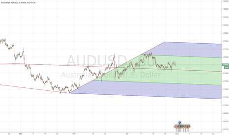 "AUDUSD: Get prepared to go ""Down Under"" AUDUSD stick a fork in it"