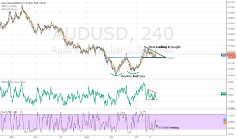 AUDUSD: IS AUDUSD forming a medium-term bottom?