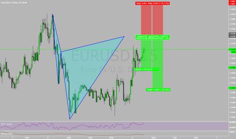 EURUSD: Live Trading Room Today!