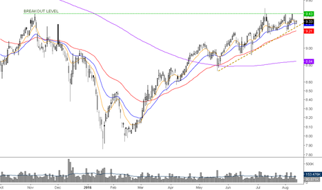 PFN: multimonth breakout >9.5