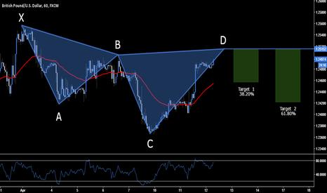 GBPUSD: GBP.USD - BEARISH CYPHER SETUP - 1.2515