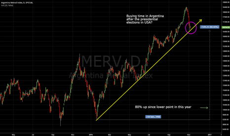 MERV: Opportunity in Argentine markets?